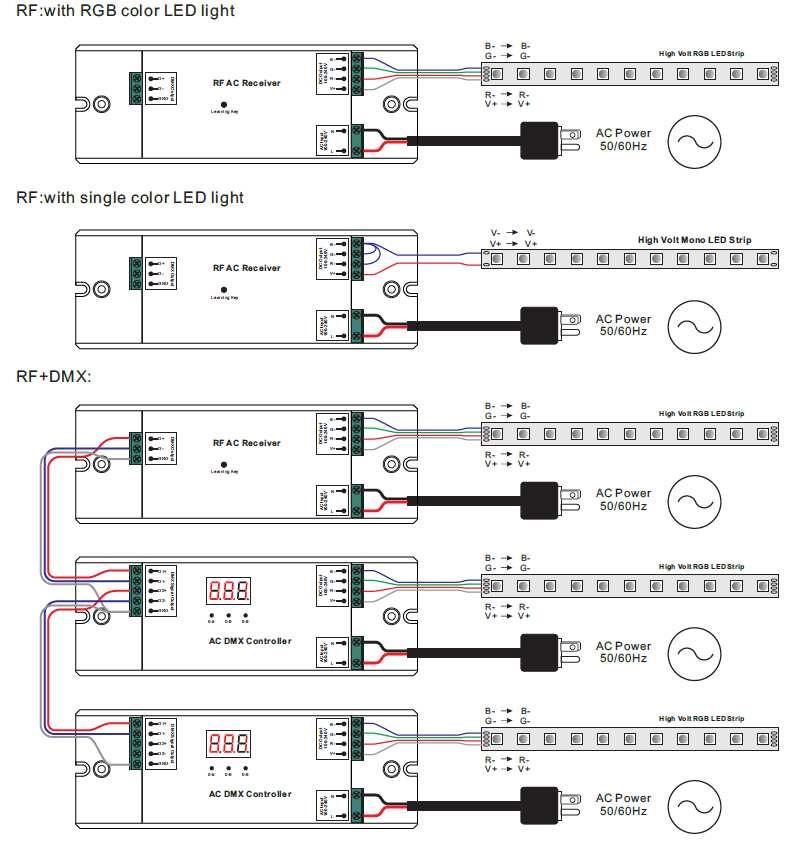 Diagramme de raccordement